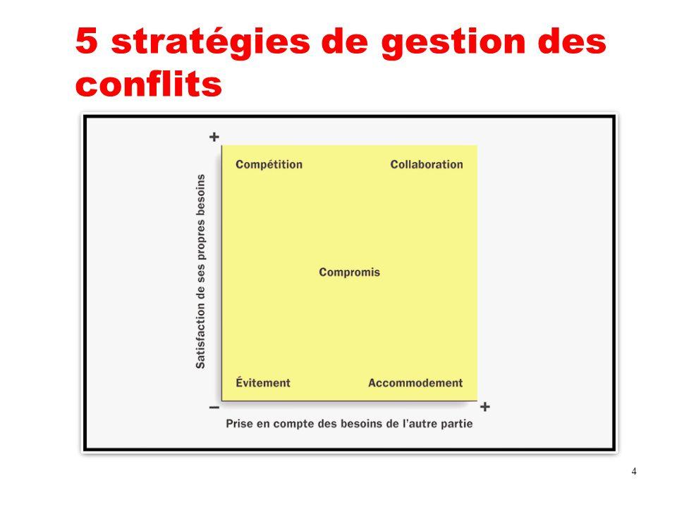 5 stratégies de gestion des conflits 4