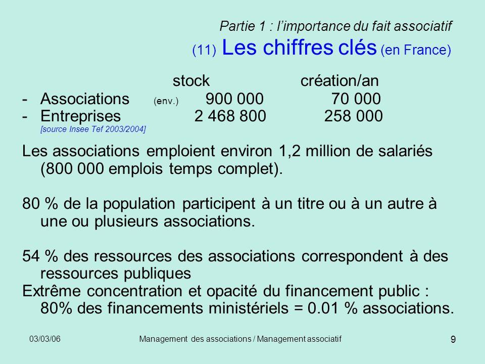 03/03/06Management des associations / Management associatif 10 Partie 1 : limportance du fait associatif (12 ) La diversité du fait associatif -Par secteur dintervention Santé, Sports, loisirs, insertion etc.