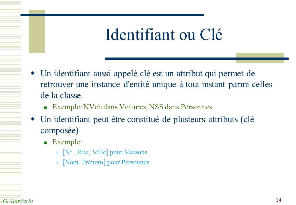 G. Gardarin 14 Identifiant ou Clé Un identifiant aussi appelé clé est un attribut qui permet de retrouver une instance d'entité unique à tout instant