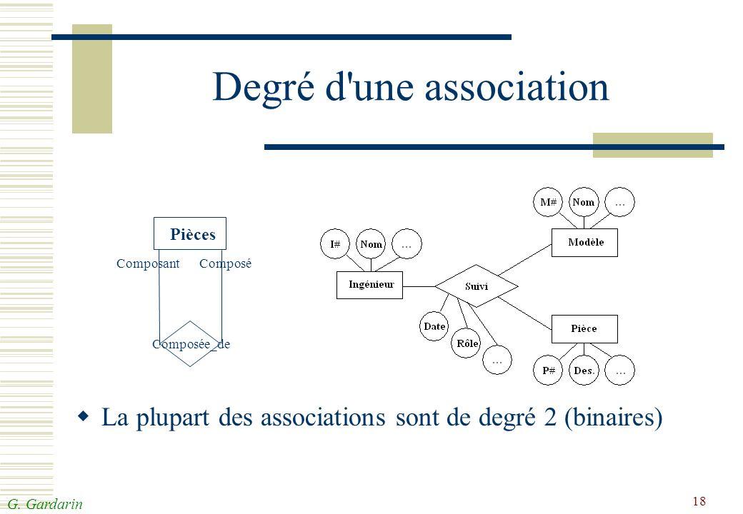 G. Gardarin 18 Degré d'une association La plupart des associations sont de degré 2 (binaires) Pièces Composée_de Composant Composé