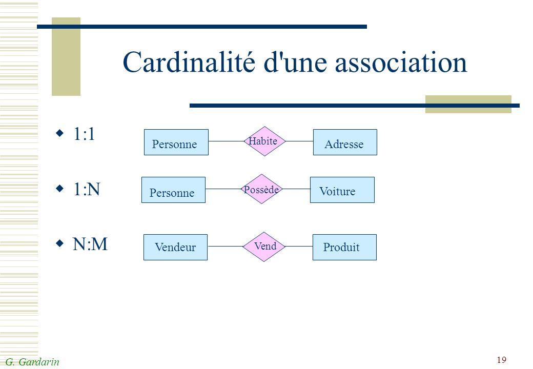 G. Gardarin 19 Cardinalité d'une association 1:1 1:N N:M Personne Voiture Possède Produit Vendeur Vend Personne Habite Adresse