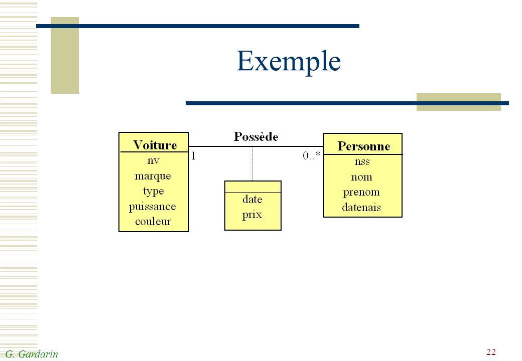 G. Gardarin 22 Exemple