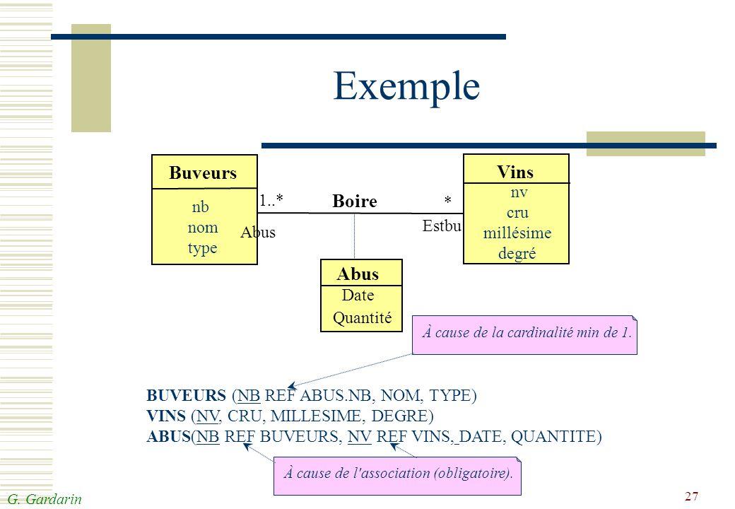 G. Gardarin 27 Exemple Buveurs Vins Boire Abus Date Quantité Abus Estbu * 1..* nb nom type nv cru millésime degré BUVEURS (NB REF ABUS.NB, NOM, TYPE)