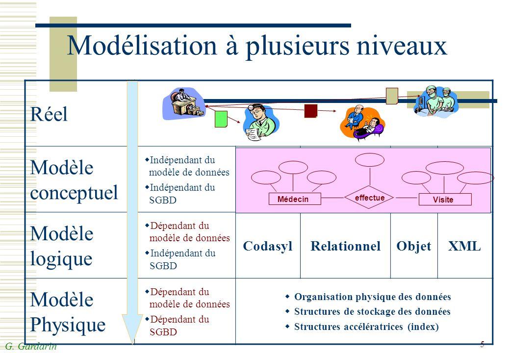G. Gardarin 5 Réel Modèle conceptuel Indépendant du modèle de données Indépendant du SGBD Modèle logique Dépendant du modèle de données Indépendant du