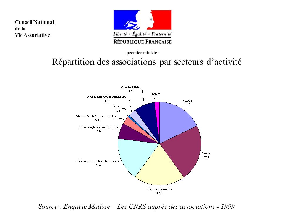 premier ministre Conseil National de la Vie Associative Répartition des associations par secteurs dactivité Source : Enquête Matisse – Les CNRS auprès des associations - 1999