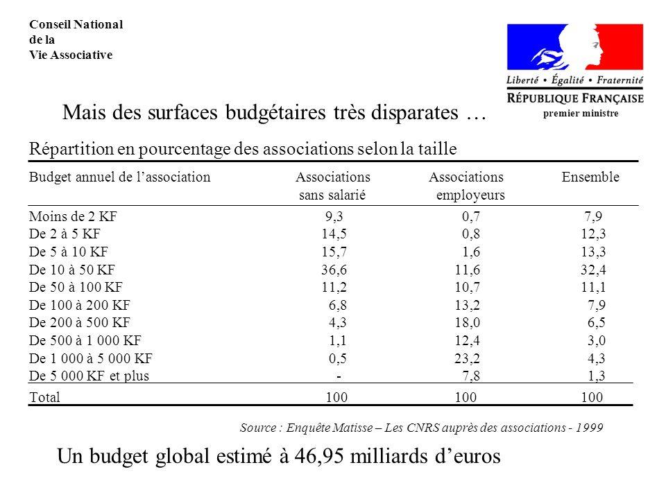 Répartition en pourcentage des associations selon la taille Budget annuel de lassociationAssociationsAssociationsEnsemble sans salarié employeurs Moins de 2 KF 9,3 0,7 7,9 De 2 à 5 KF 14,5 0,8 12,3 De 5 à 10 KF 15,7 1,6 13,3 De 10 à 50 KF 36,6 11,6 32,4 De 50 à 100 KF 11,2 10,7 11,1 De 100 à 200 KF 6,8 13,2 7,9 De 200 à 500 KF 4,3 18,0 6,5 De 500 à 1 000 KF 1,1 12,4 3,0 De 1 000 à 5 000 KF 0,5 23,2 4,3 De 5 000 KF et plus - 7,8 1,3 Total 100 100 100 premier ministre Conseil National de la Vie Associative Mais des surfaces budgétaires très disparates … Un budget global estimé à 46,95 milliards deuros Source : Enquête Matisse – Les CNRS auprès des associations - 1999
