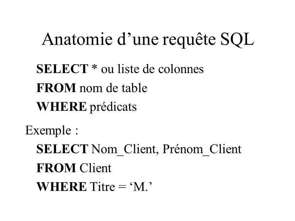 Anatomie dune requête SQL SELECT * ou liste de colonnes FROM nom de table WHERE prédicats Exemple : SELECT Nom_Client, Prénom_Client FROM Client WHERE Titre = M.