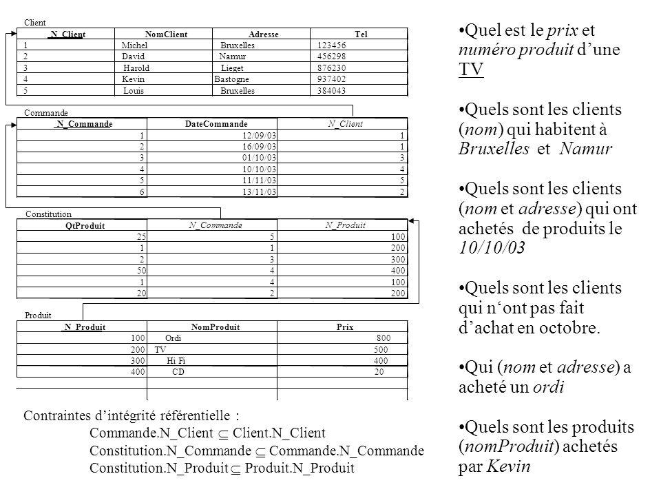 Contraintes dintégrité référentielle : Commande.N_Client Client.N_Client Constitution.N_Commande Commande.N_Commande Constitution.N_Produit Produit.N_Produit Quel est le prix et numéro produit dune TV Quels sont les clients (nom) qui habitent à Bruxelles et Namur Quels sont les clients (nom et adresse) qui ont achetés de produits le 10/10/03 Quels sont les clients qui nont pas fait dachat en octobre.