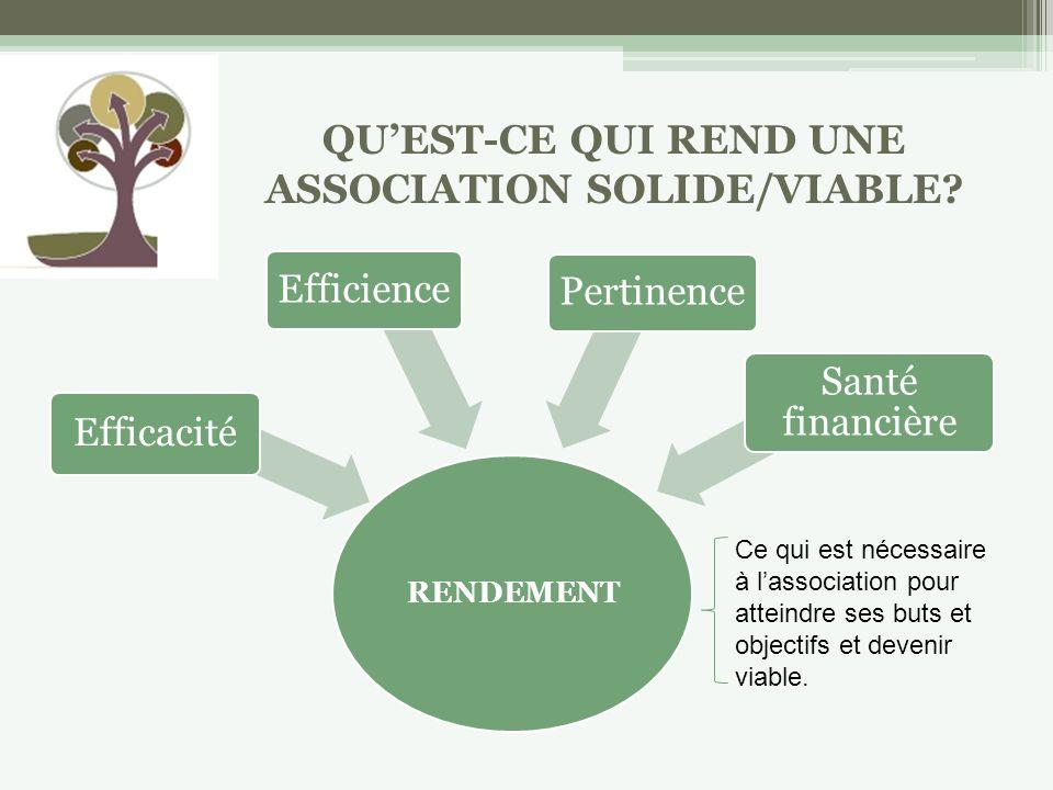 RENDEMENT Efficacité EfficiencePertinence Santé financière Ce qui est nécessaire à lassociation pour atteindre ses buts et objectifs et devenir viable.