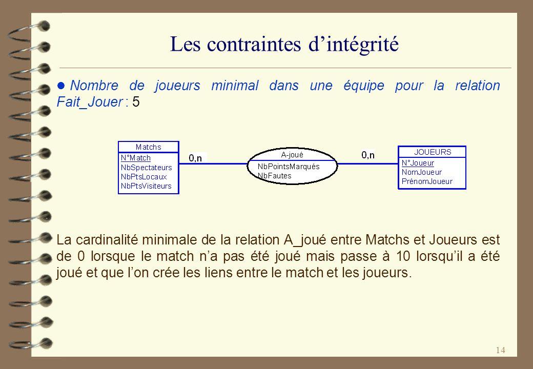 14 Les contraintes dintégrité l Nombre de joueurs minimal dans une équipe pour la relation Fait_Jouer : 5 La cardinalité minimale de la relation A_jou