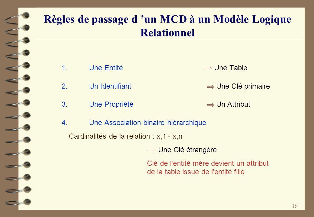 19 Règles de passage d un MCD à un Modèle Logique Relationnel 1. Une Entité Une Table 2. Un Identifiant Une Clé primaire 3. Une Propriété Un Attribut