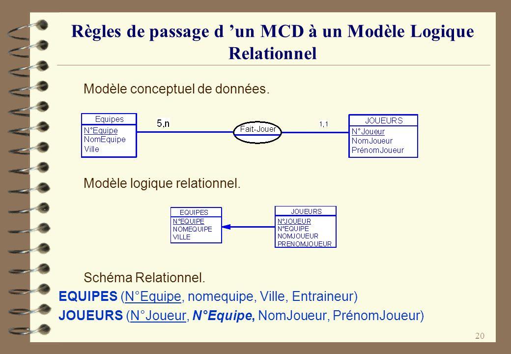 20 Règles de passage d un MCD à un Modèle Logique Relationnel Modèle conceptuel de données. Modèle logique relationnel. Schéma Relationnel. EQUIPES (N