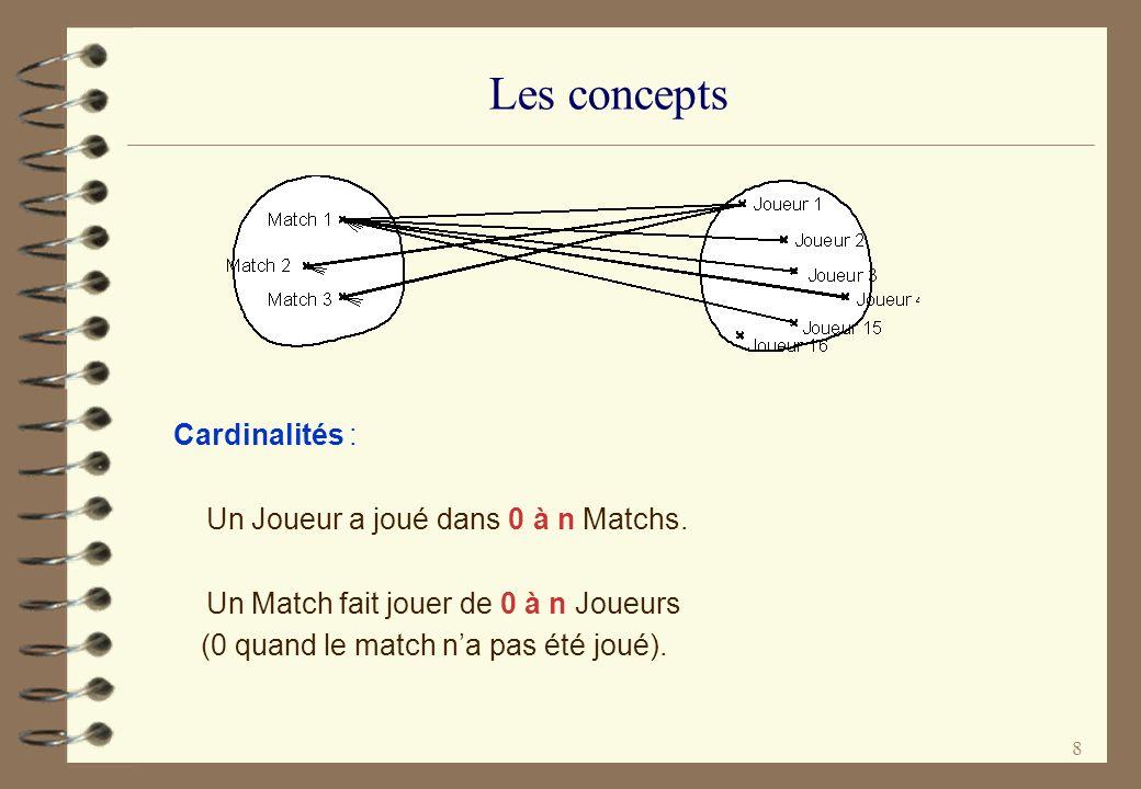 8 Les concepts Cardinalités : Un Joueur a joué dans 0 à n Matchs. Un Match fait jouer de 0 à n Joueurs (0 quand le match na pas été joué).