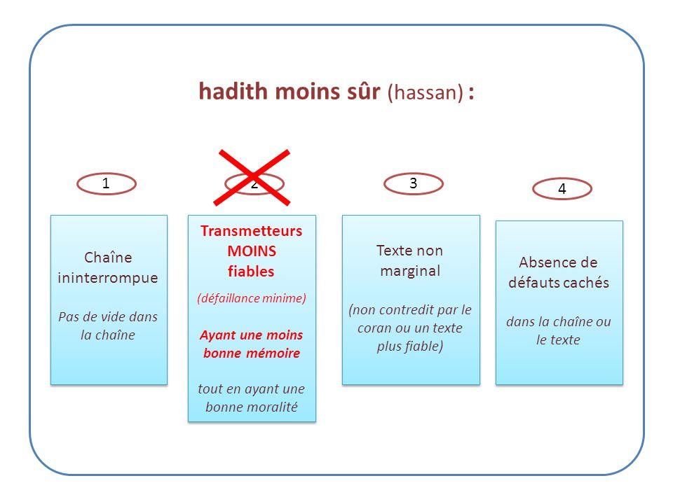 Parmi les hadiths Ahad rapportés par peu de gens, la parole « les actes ne valent que par leur intention » est un hadith sûr car il remplit 4 conditio