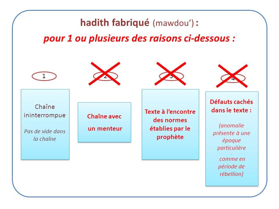 Hadith faible (daif) pour 1 ou plusieurs des raisons ci-dessous : Transmetteurs non fiables Ayant une mauvaise mémoire et/ou un mauvais comportement T