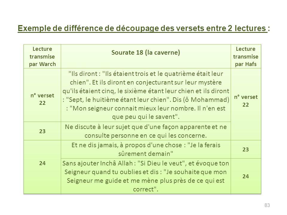 Texte du Moushaf (feuilles reliées) de Othman selon la lecture (voyellisation) de Hafs (180 H/ 796), du nom de l'un des spécialistes de cette science