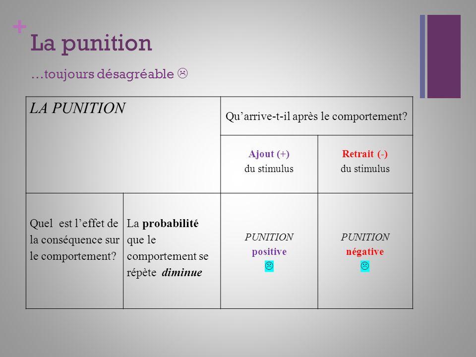 + La punition …toujours désagréable LA PUNITION Quarrive-t-il après le comportement? Ajout (+) du stimulus Retrait (-) du stimulus Quel est leffet de