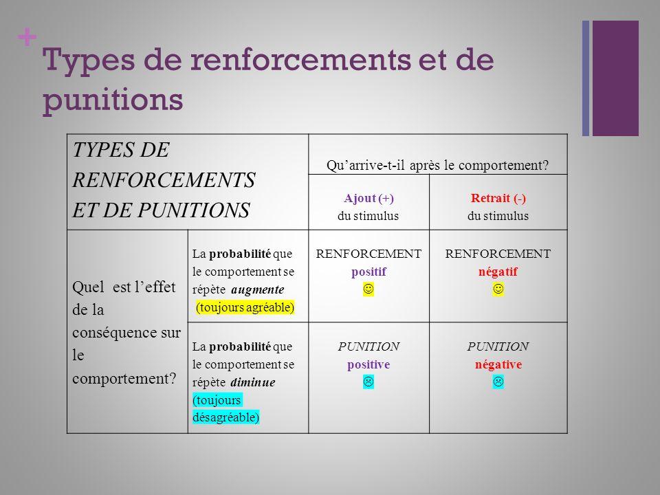 + Types de renforcements et de punitions TYPES DE RENFORCEMENTS ET DE PUNITIONS Quarrive-t-il après le comportement? Ajout (+) du stimulus Retrait (-)
