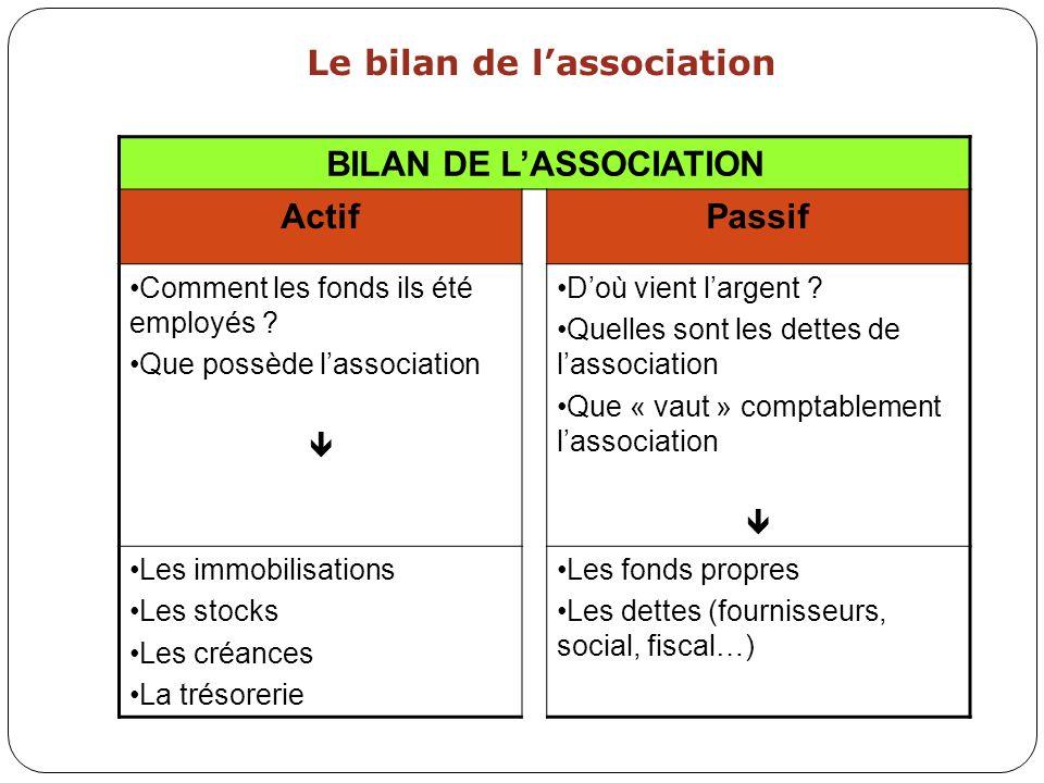 Présentation du bilan de lassociation BILAN SIMPLIFIE ActifPassif ImmobilisationsFonds propres Excédent StocksProvisions pour risques Créances Tiers (