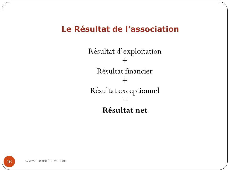 Le compte de résultat de lassociation RESULTAT ChargesProduits Excédent Produits –Subventions –Cotisations –Chiffre affaires –Reprises amortissements