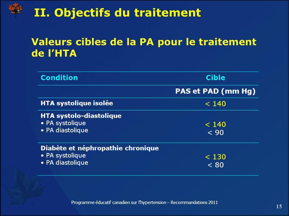 15 Programme éducatif canadien sur lhypertension – Recommandations 2011 Valeurs cibles de la PA pour le traitement de lHTA ConditionCible PAS et PAD (