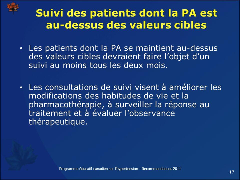 17 Programme éducatif canadien sur lhypertension – Recommandations 2011 Suivi des patients dont la PA est au-dessus des valeurs cibles Les patients do