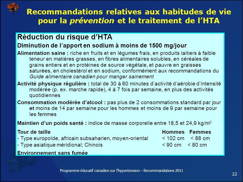 22 Programme éducatif canadien sur lhypertension – Recommandations 2011 Réduction du risque dHTA Diminution de lapport en sodium à moins de 1500 mg/jo