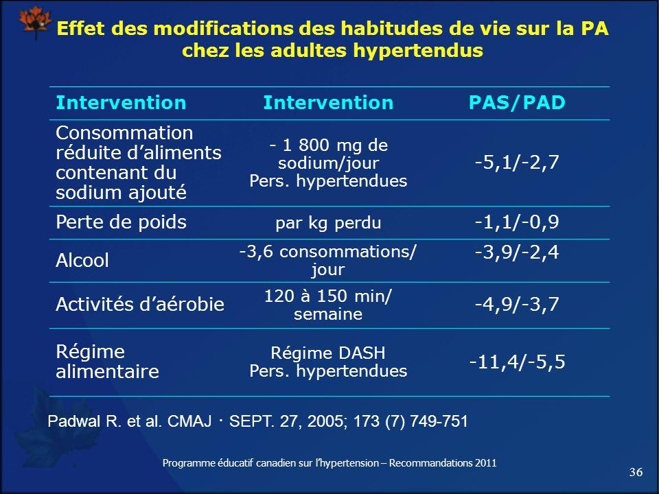 36 Programme éducatif canadien sur lhypertension – Recommandations 2011 Effet des modifications des habitudes de vie sur la PA chez les adultes hypert