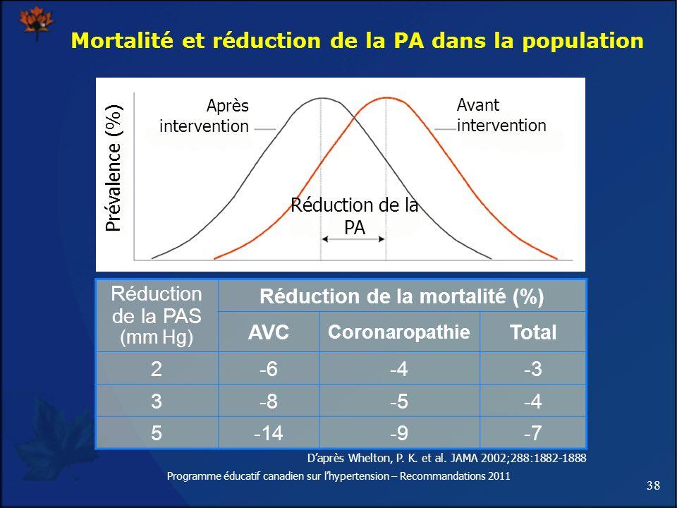 38 Programme éducatif canadien sur lhypertension – Recommandations 2011 Mortalité et réduction de la PA dans la population Réduction de la PAS (mm Hg)