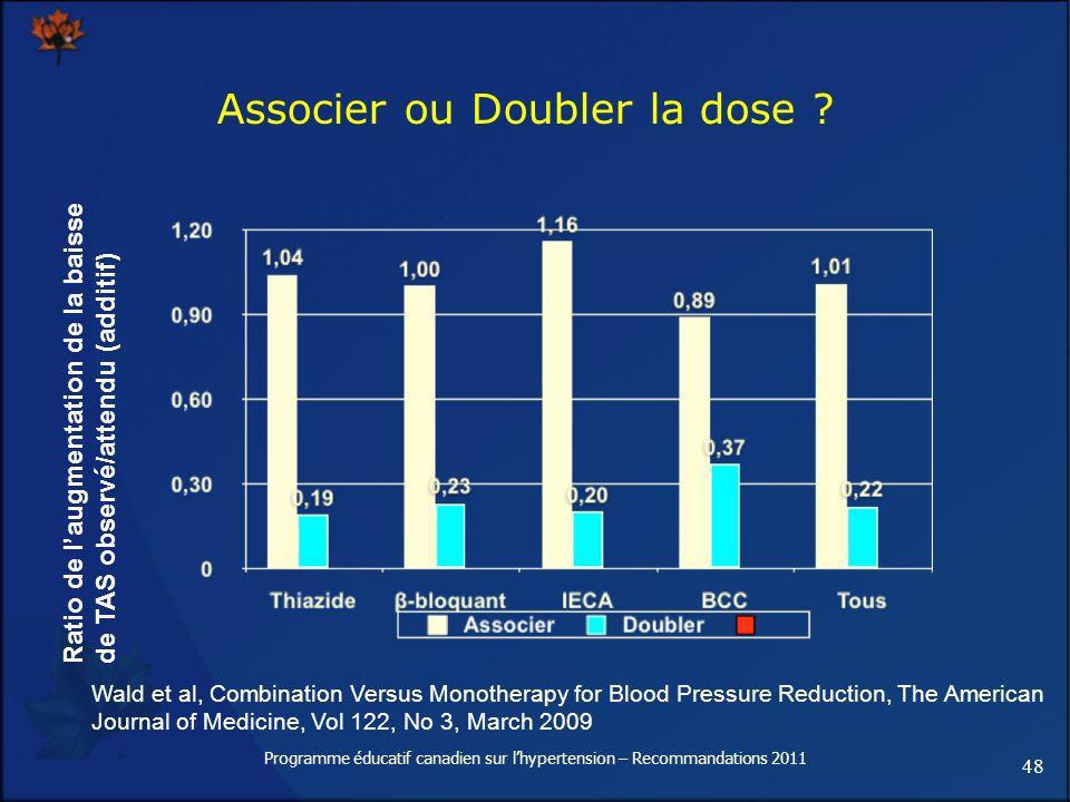 48 Programme éducatif canadien sur lhypertension – Recommandations 2011 Associer ou Doubler la dose ? Ratio de laugmentation de la baisse de TAS obser
