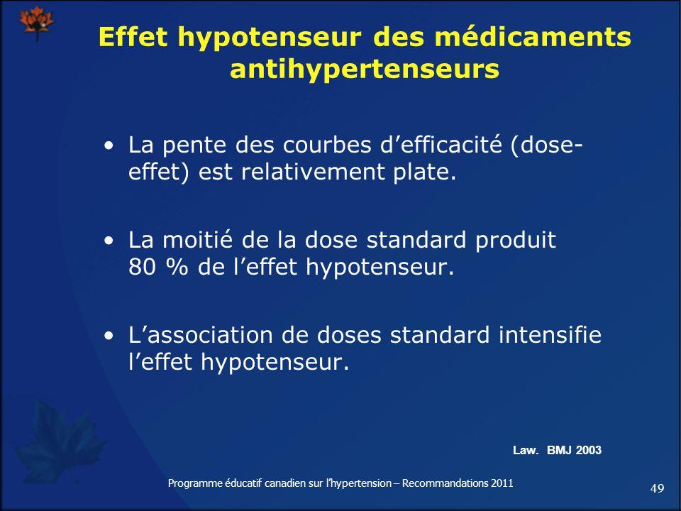 49 Programme éducatif canadien sur lhypertension – Recommandations 2011 Effet hypotenseur des médicaments antihypertenseurs La pente des courbes deffi