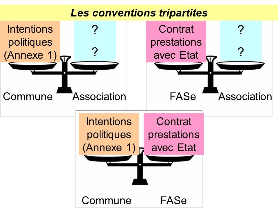 Commune FASe Association Les conventions tripartites Intentions politiques (Annexe 1) Contrat prestations avec Etat ???.