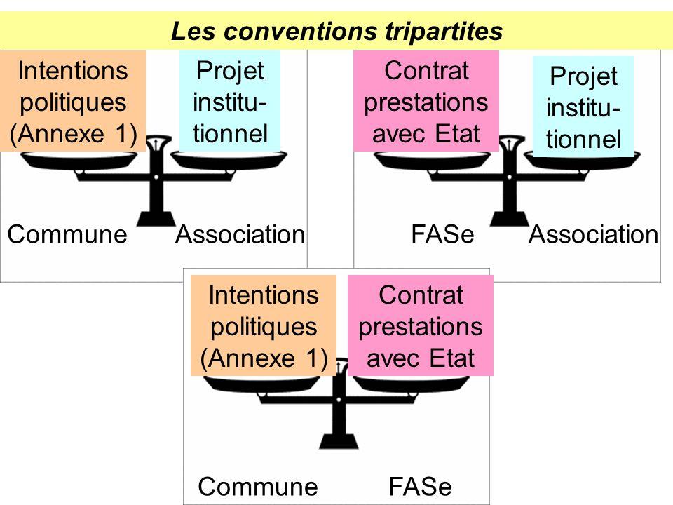 Commune FASe Association Les conventions tripartites Intentions politiques (Annexe 1) Contrat prestations avec Etat Projet institu- tionnel