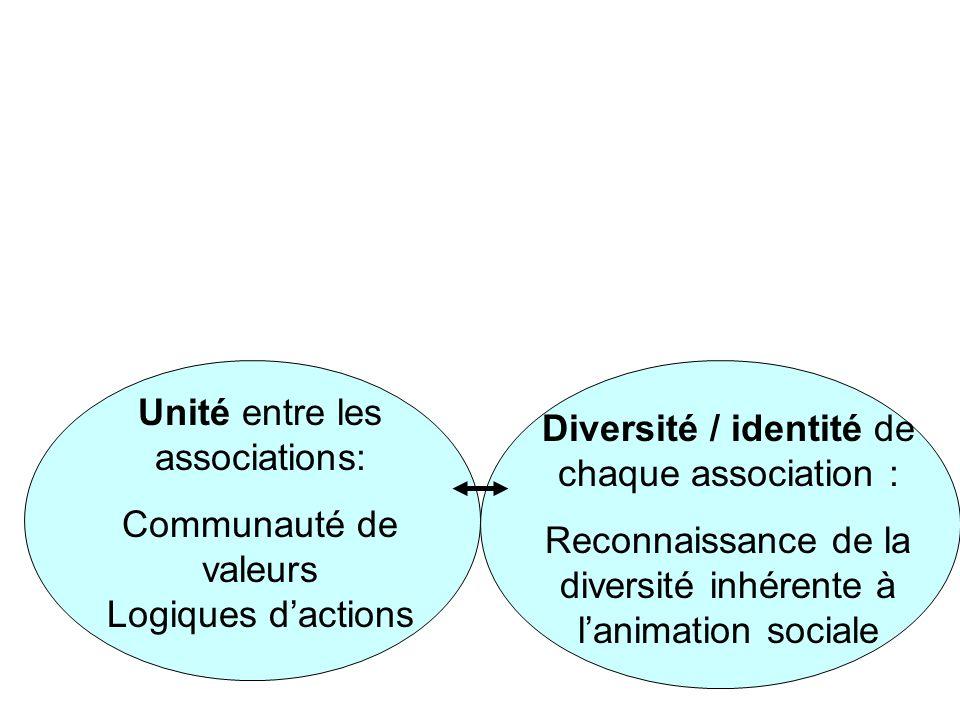 Unité entre les associations: Communauté de valeurs Logiques dactions Diversité / identité de chaque association : Reconnaissance de la diversité inhérente à lanimation sociale