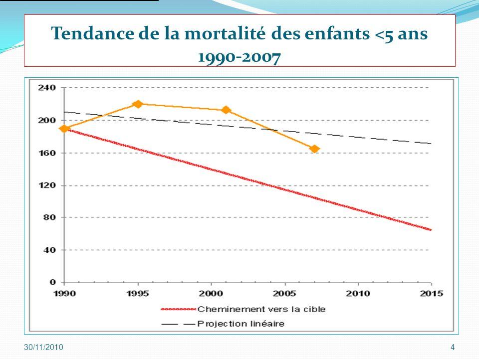 4 Tendance de la mortalité des enfants <5 ans 1990-2007