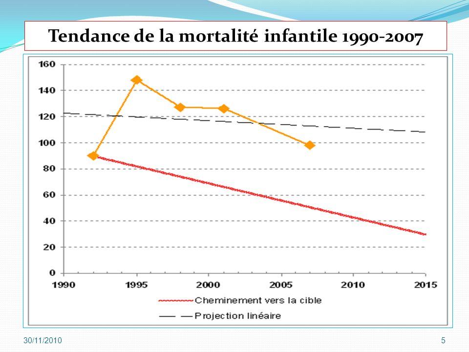 30/11/20106 Évolution de la mortalité maternelle en RDC Cible pour 2015: <322 décès maternels pour 100 000 NV