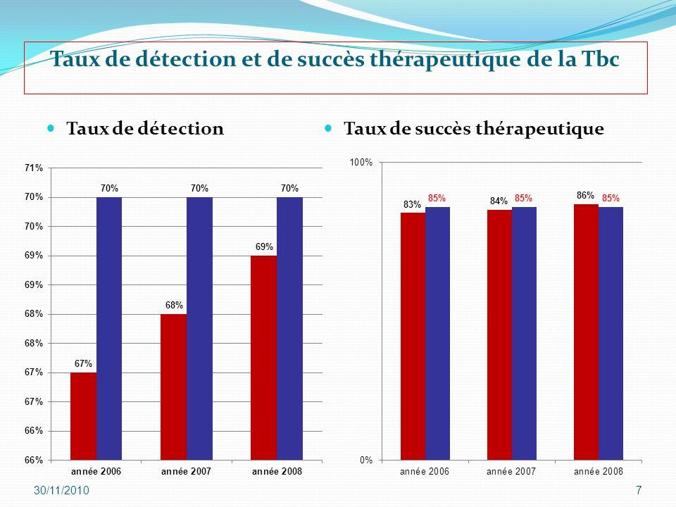 30/11/20107 Taux de détection et de succès thérapeutique de la Tbc Taux de détection Taux de succès thérapeutique