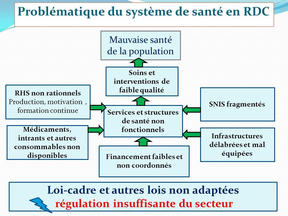 30/11/20108 Problématique du système de santé en RDC Soins et interventions de faible qualité Loi-cadre et autres lois non adaptées régulation insuffi