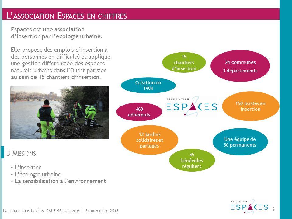 L ASSOCIATION E SPACES EN CHIFFRES 3 M ISSIONS Linsertion Lécologie urbaine La sensibilisation à lenvironnement Espaces est une association dinsertion