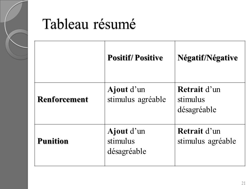 Tableau résumé Positif/ Positive Négatif/Négative Renforcement Ajout dun stimulus agréable Retrait dun stimulus désagréable Punition Ajout dun stimulu