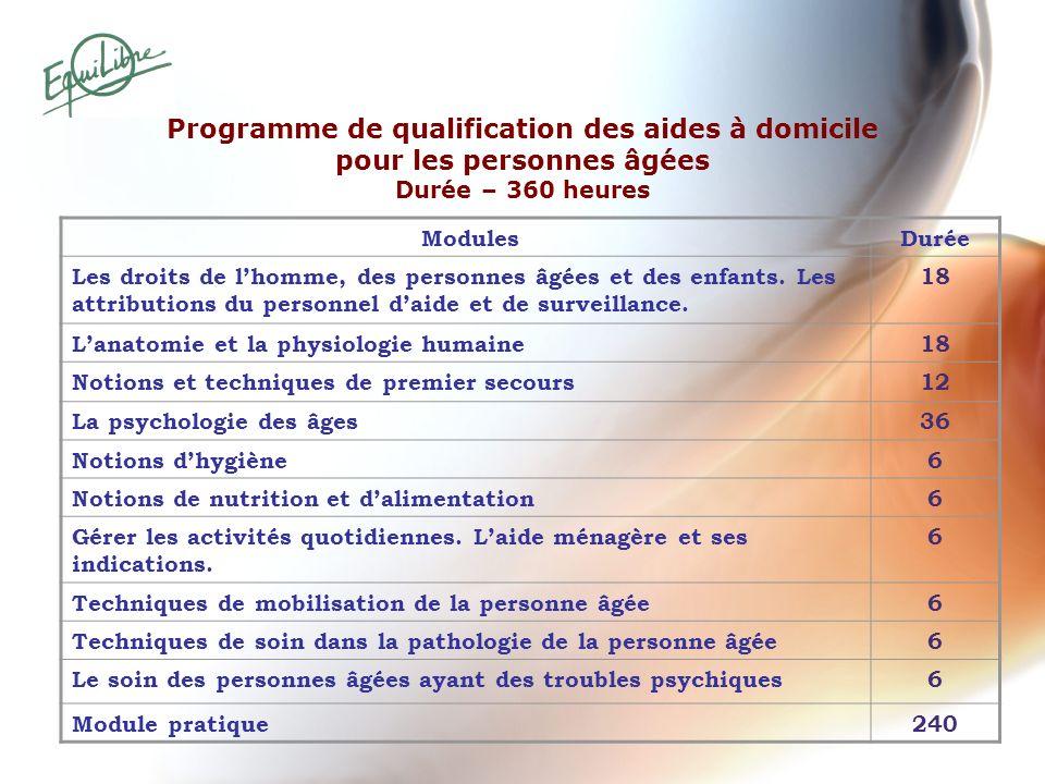 Programme de qualification des aides à domicile pour les personnes âgées Durée – 360 heures ModulesDurée Les droits de lhomme, des personnes âgées et
