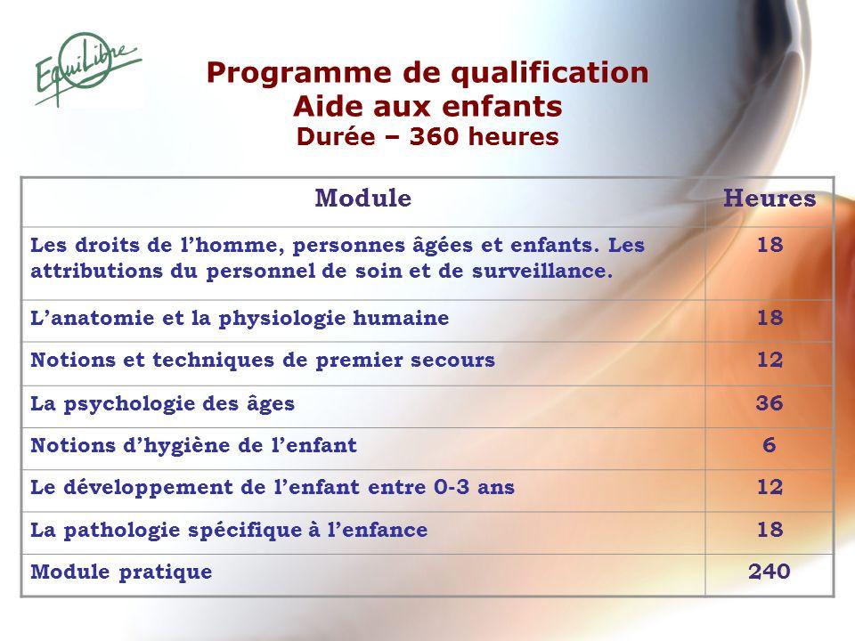 Programme de qualification Aide aux enfants Durée – 360 heures ModuleHeures Les droits de lhomme, personnes âgées et enfants. Les attributions du pers