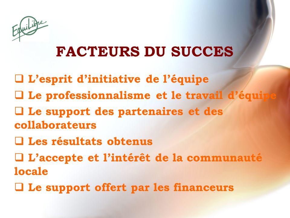 FACTEURS DU SUCCES Lesprit dinitiative de léquipe Le professionnalisme et le travail déquipe Le support des partenaires et des collaborateurs Les résu
