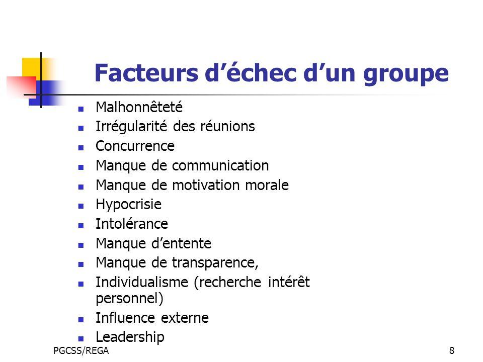PGCSS/REGA8 Facteurs déchec dun groupe Malhonnêteté Irrégularité des réunions Concurrence Manque de communication Manque de motivation morale Hypocris