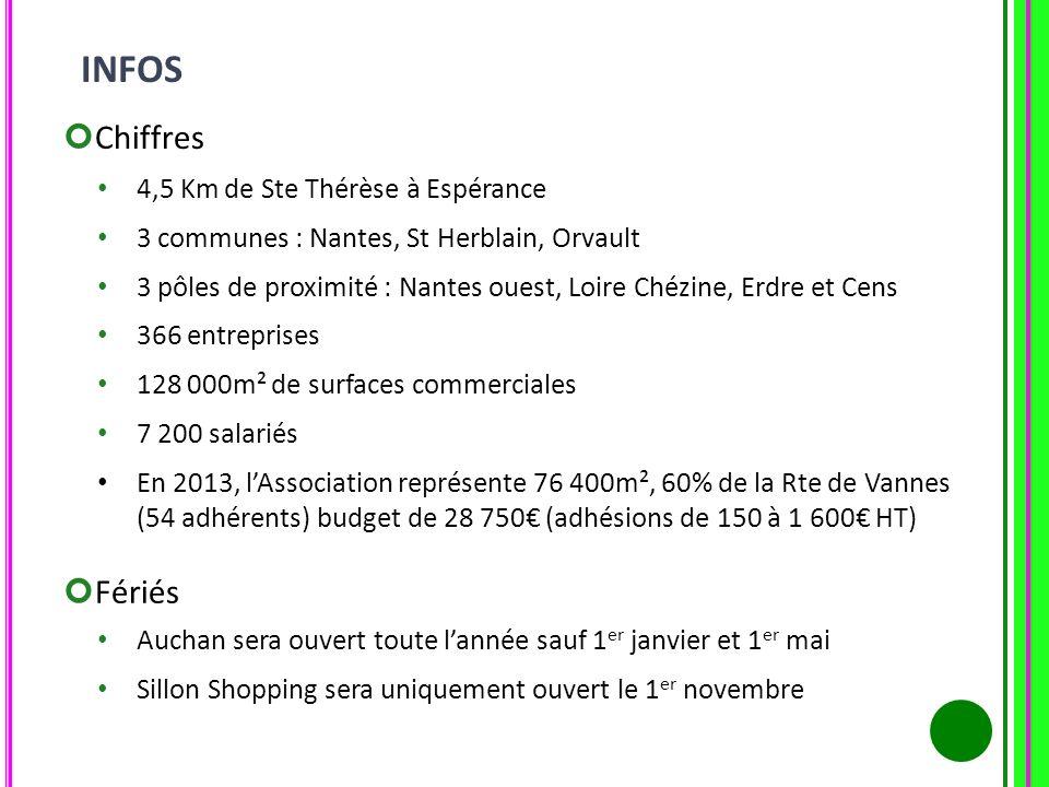 Chiffres 4,5 Km de Ste Thérèse à Espérance 3 communes : Nantes, St Herblain, Orvault 3 pôles de proximité : Nantes ouest, Loire Chézine, Erdre et Cens