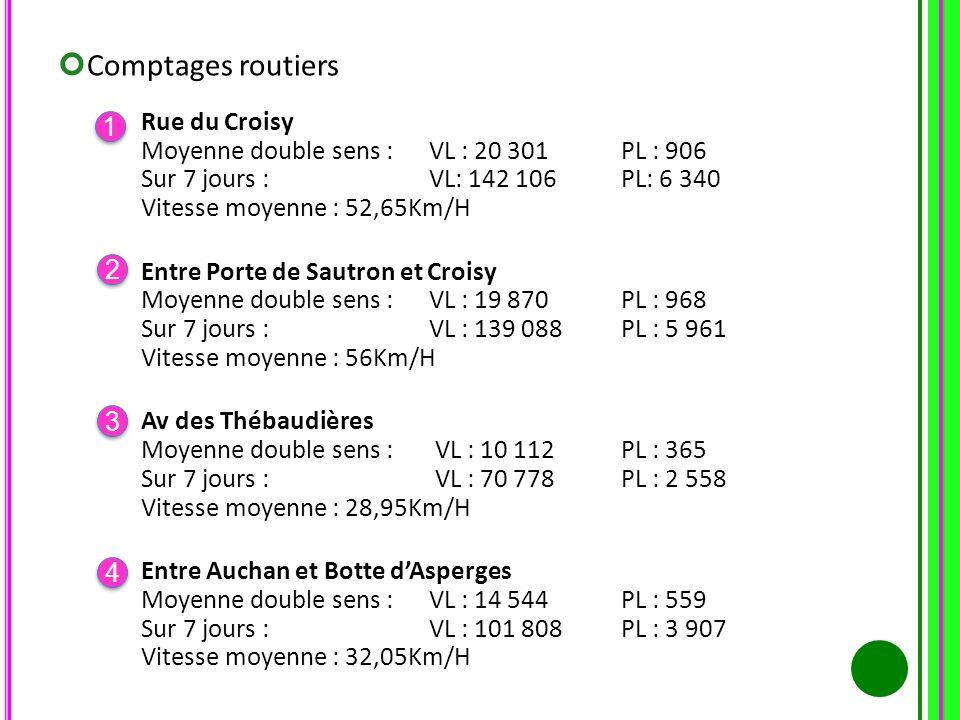 1 1 Rue du Croisy Moyenne double sens : VL : 20 301 PL : 906 Sur 7 jours :VL: 142 106 PL: 6 340 Vitesse moyenne : 52,65Km/H Entre Porte de Sautron et