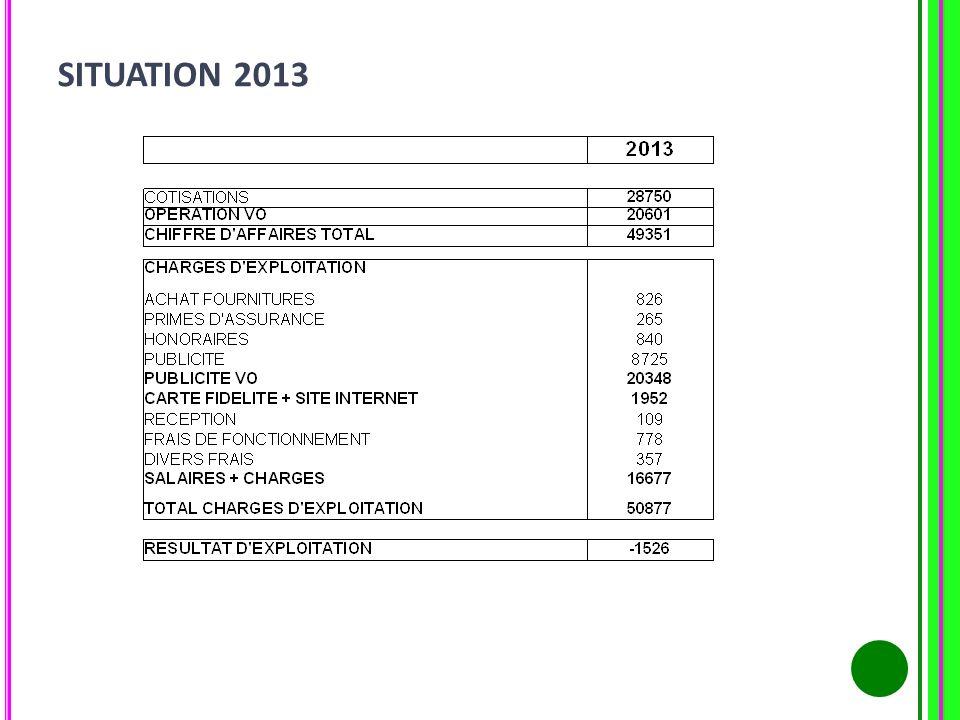 COMMUNICATION ANIMATION 2013 Radio: 15 semaines sur Chérie FM 16 semaines sur Hitwest Site Internet (10 mois) : Nombre de visites : 18 447 Nombre de pages vues : 53 258 Nombre de pages/visite : 2,89 Durée moy.