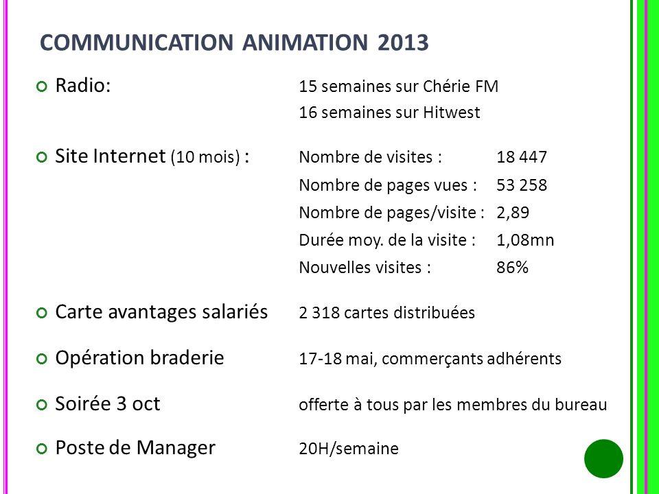 COMMUNICATION ANIMATION 2013 Radio: 15 semaines sur Chérie FM 16 semaines sur Hitwest Site Internet (10 mois) : Nombre de visites : 18 447 Nombre de p