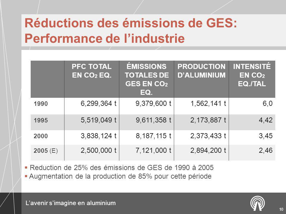 Lavenir simagine en aluminium 10 Réductions des émissions de GES: Performance de lindustrie PFC TOTAL EN CO 2 EQ. ÉMISSIONS TOTALES DE GES EN CO 2 EQ.