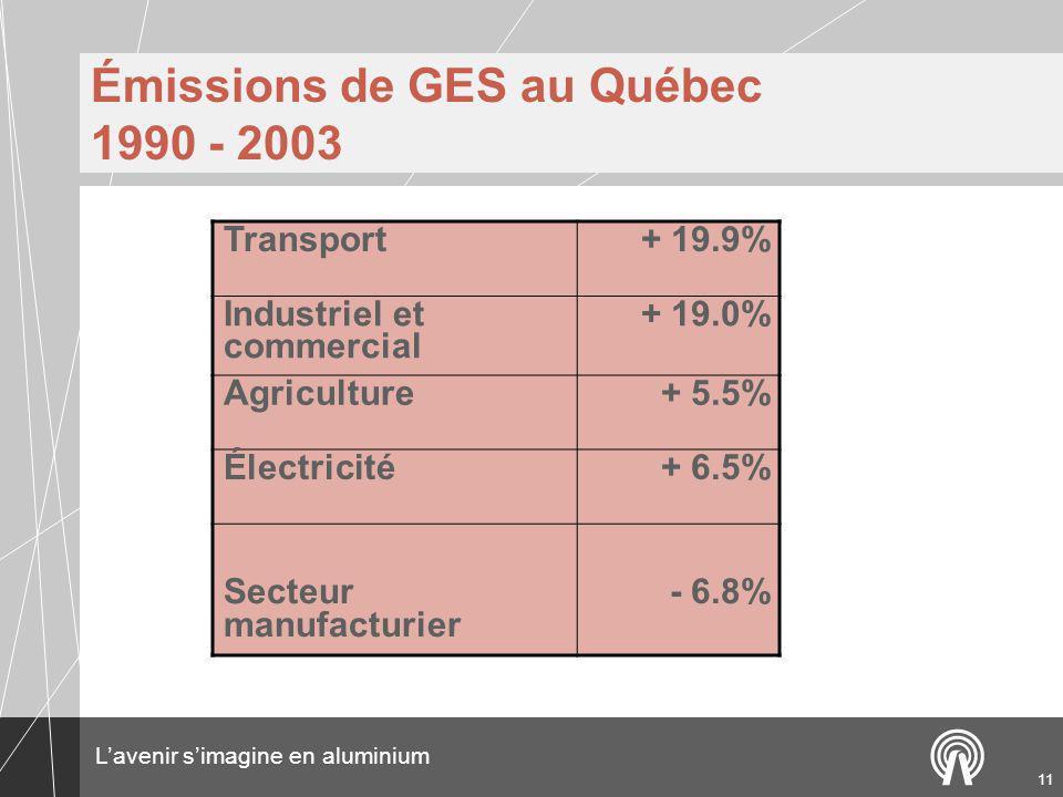 Lavenir simagine en aluminium 11 Émissions de GES au Québec 1990 - 2003 Transport+ 19.9% Industriel et commercial + 19.0% Agriculture+ 5.5% Électricité+ 6.5% Secteur manufacturier - 6.8%